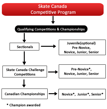 CompetitiveSkate